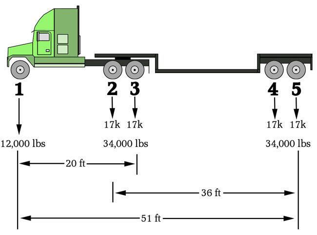 Drop Axle Weights For Tractor Trailers : Trucking bridge formula or b
