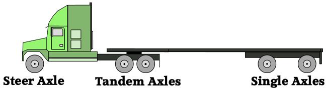 axle configurations