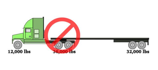 Spread Axle Trailer Weights : Tractor trailer axle weights heavy haul trucking