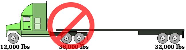 Tractor Trailer Axle Weights - Heavy Haul Trucking