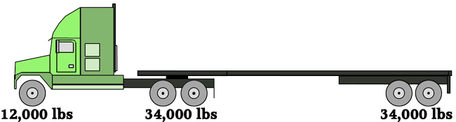 Axle Weight Distribution : Tractor trailer axle weights heavy haul trucking