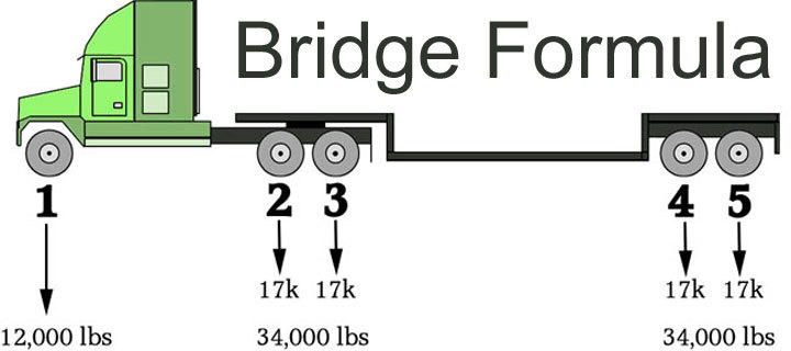 Bridge Formula or Formula B